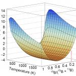 Publication: Modelling the Thermal Conductivity of UB<sub>2</sub> and ZrB<sub>2</sub>